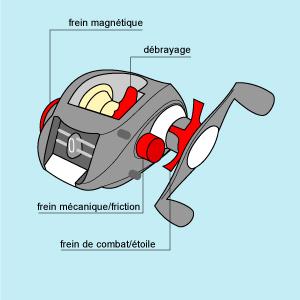 Anatomie d'un moulinet casting